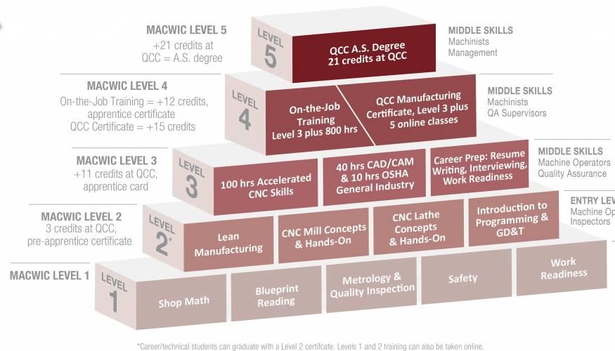 MACWIC pyramid chart